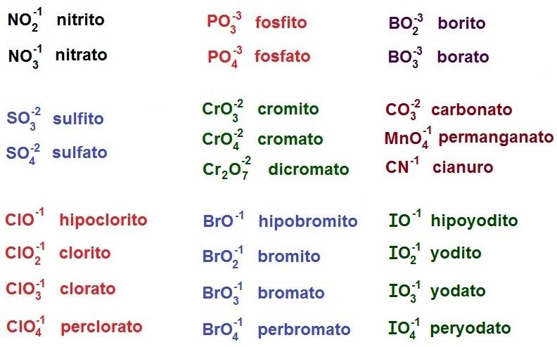 Resmenes de qumica 62 nomenclatura de radicales combinados con cada radical inorgnico tiene un nombre especfico cuando se combina con un metal los nombres de algunos de los radicales ms comunes cuando se combinan urtaz Gallery