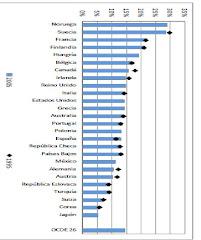 34. No sobran trabajadores del sector público en España en comparación con otros países de la OCDE,