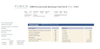 PIMCO Fundamental Advantage Total Return A (PTFAX)