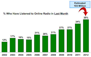 Radio Listener Graph on Music 3.0 blog