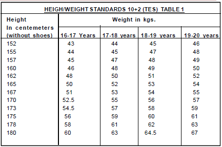 Guidelines for Physical Standards for Admission to the 102 TES – Army Height and Weight Chart