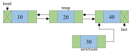 Insertion of new node in a doubly linked list Step 3