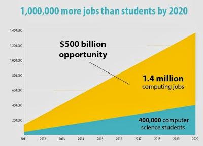 Tässä syy miksi ohjelmoinnin opetusta tarvitaan