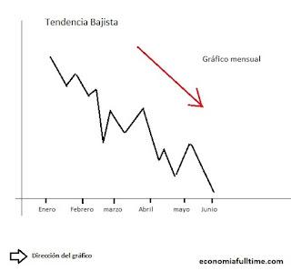gráfico-tendencia-bajista