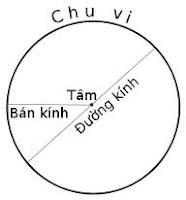 Java: Xây dựng lớp Hình tròn với 2 thuộc tính: lớp Diem để xác định Tâm của hình tròn, Bán kính của hình tròn