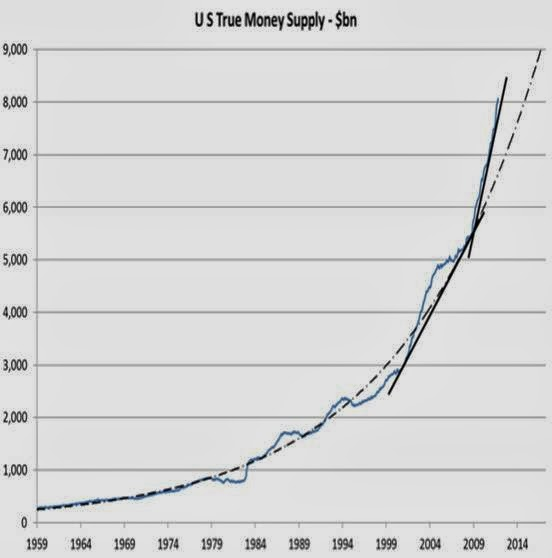 Recession Alert: Economy Skating On Thin Ice - money supply chart