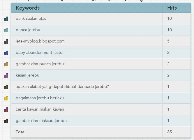 KEYWORD BLOG IETA, KATA KUNCI BLOG IETA