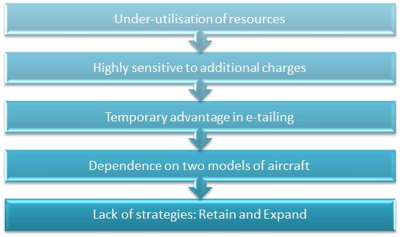 the swot analysis of easyjet A successful example of a european no frills airline is easyjet stelios haji-ioannou founded the company in 1995 it is based on the low-cost.