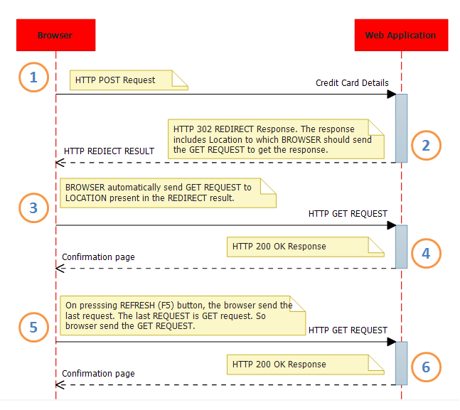 UML sequence diagram showing post-redirect-get(PRG) pattern