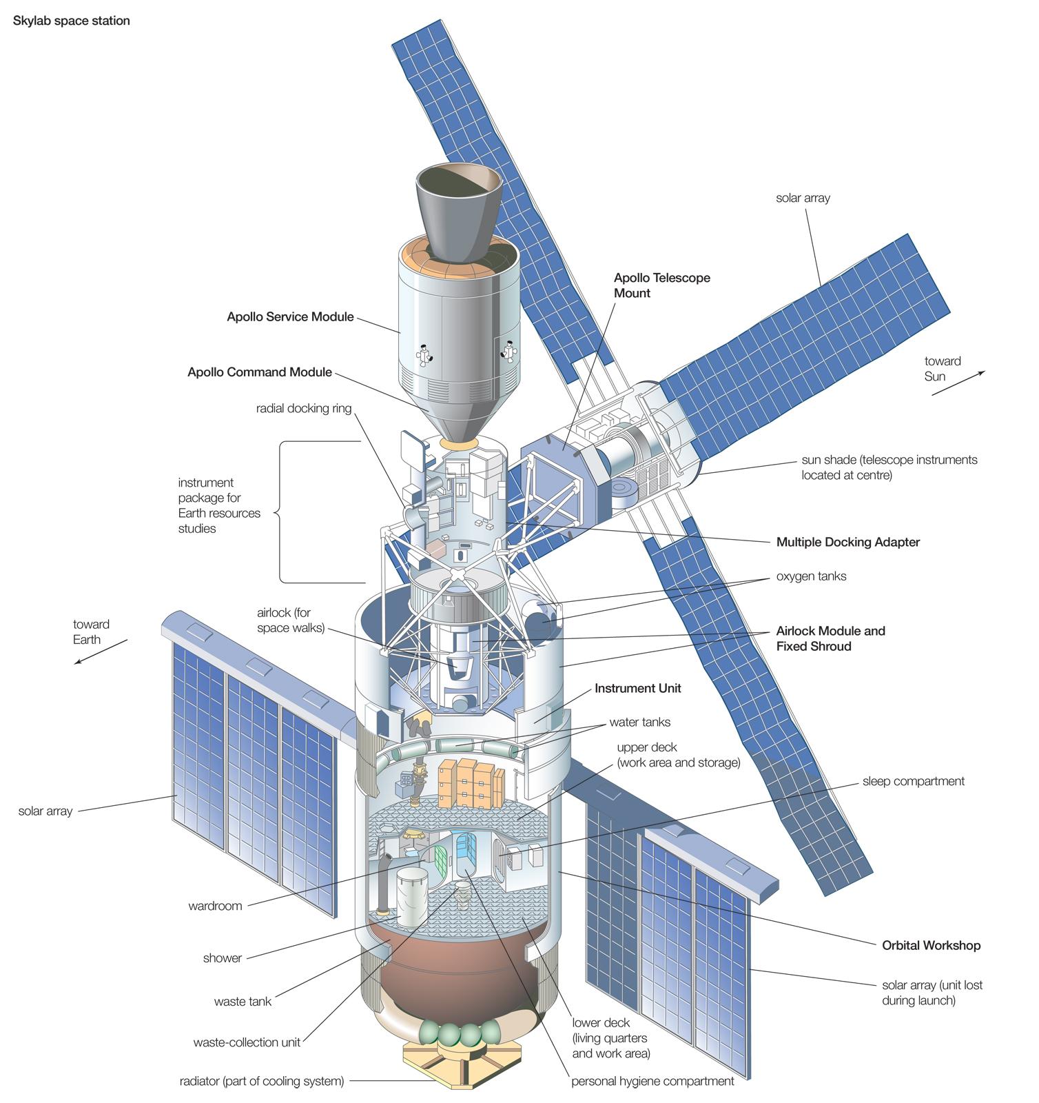 News Spazio Skylab 40 Anni Fa La Prima Stazione Spaziale