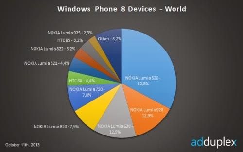 I Nokia Lumia di fascia bassa e alta sono quelli più venduti tra gli smartphone wp8