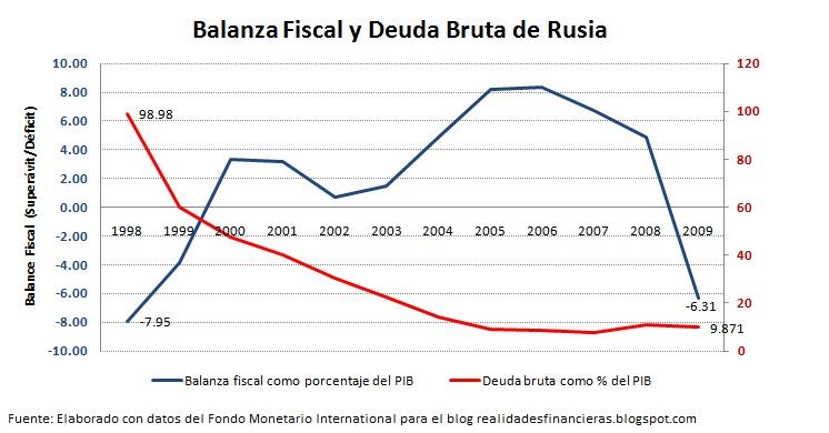Realidades econ micas y financieras qu podr a pasar si for Rusia producto interior bruto
