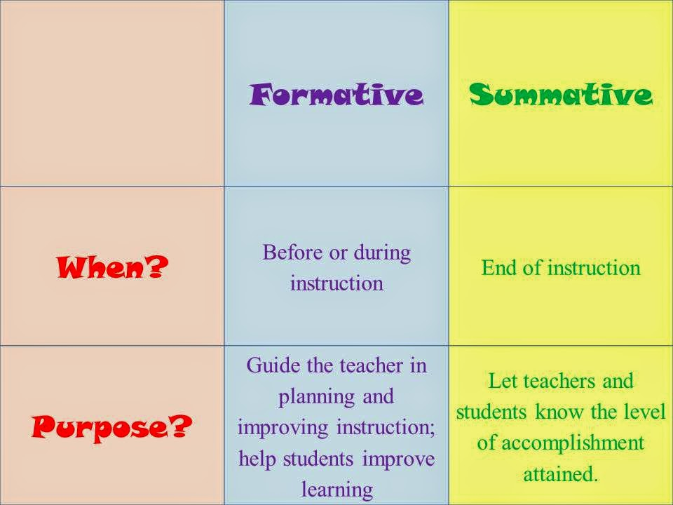 How Can Portfolios Be Formative Assessments Pictures To