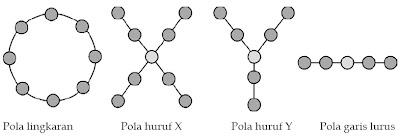 Bentuk-Bentuk Pola Interaksi