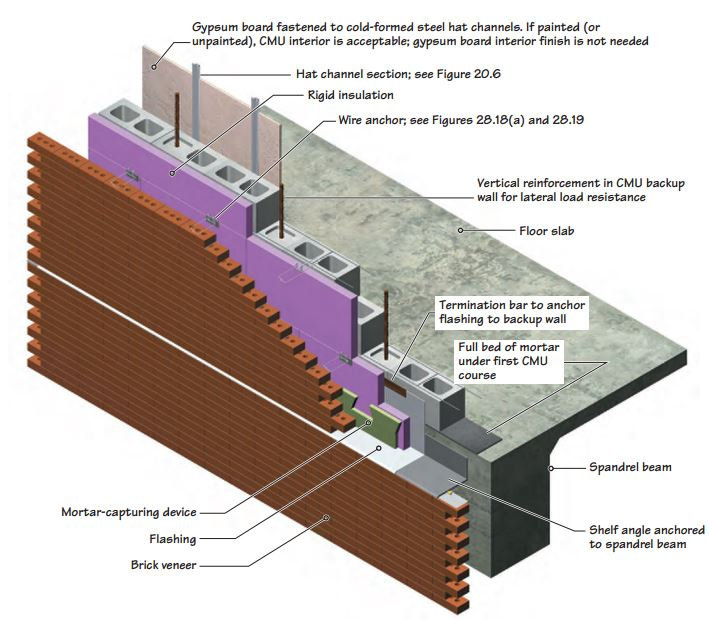 Rigid insulation cmu wall two layers of rigid insulation for Interior brick veneer cost