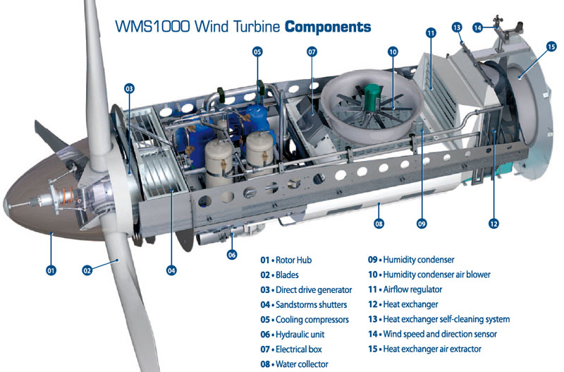 wms1000 wind turbine components