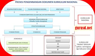 Sasaran Kurikulum Nasional Dalam Pengembangan Dan Implementasi