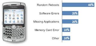kelemahan smartphone blackberry curve