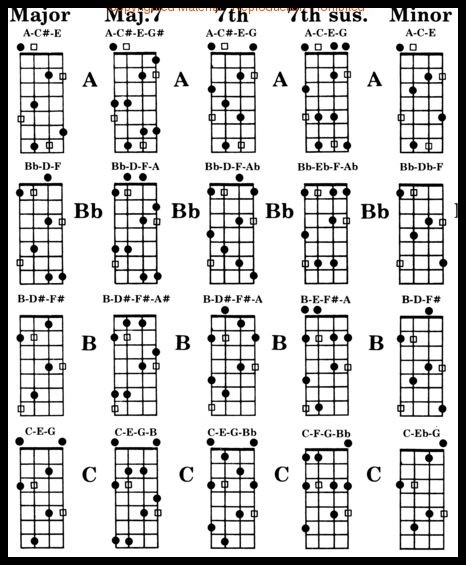 A minor chord acoustic guitar