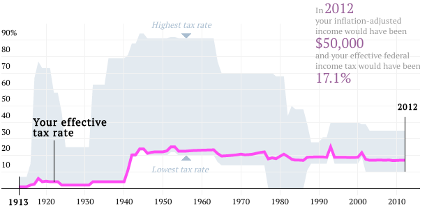 Great graphic chart your effective tax rate marc to market