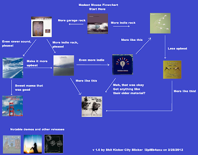 Flowchart: Modest Mouse
