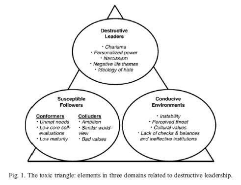 "destructive leadership Are you caught in a ""toxic triangle"" of destructive leadership why don't more people confront destructive leaders or speak up when they know something is."