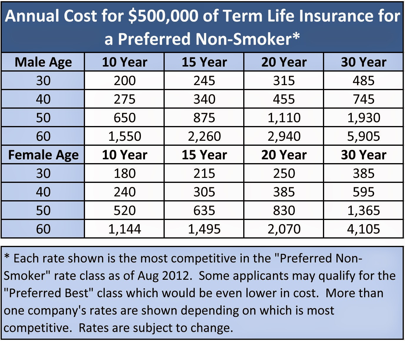 Life insurance is more Affordable then you think