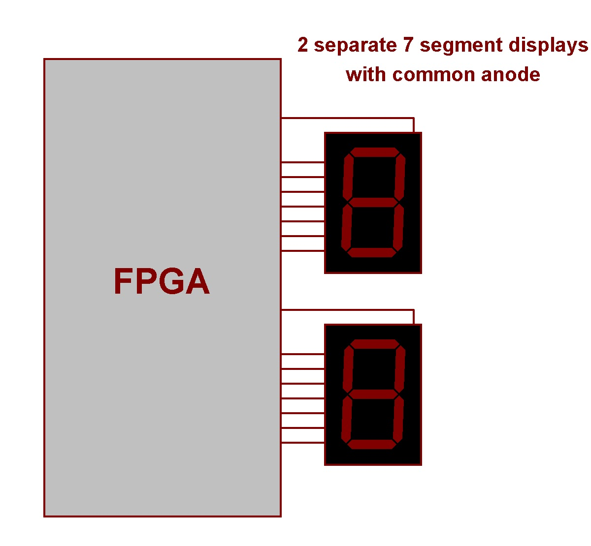 Fpga Tutorials 7 Segment Displays Display Circuit Diagram This Type Of Connection Is Rare But If You Have A Board With Connected Like Will Easier Job Using Them In Your Projects
