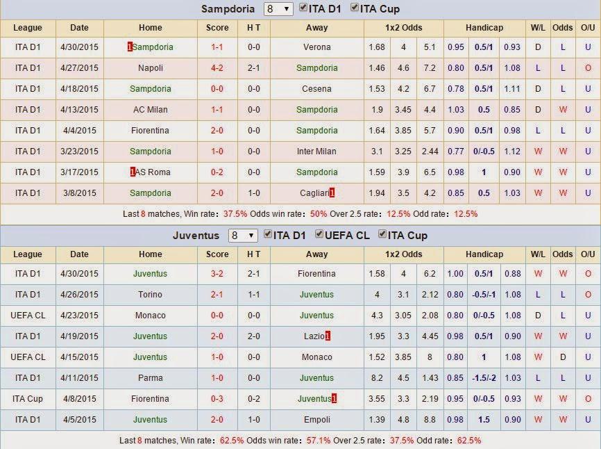 Dự đoán kèo thơm Sampdoria vs Juventus