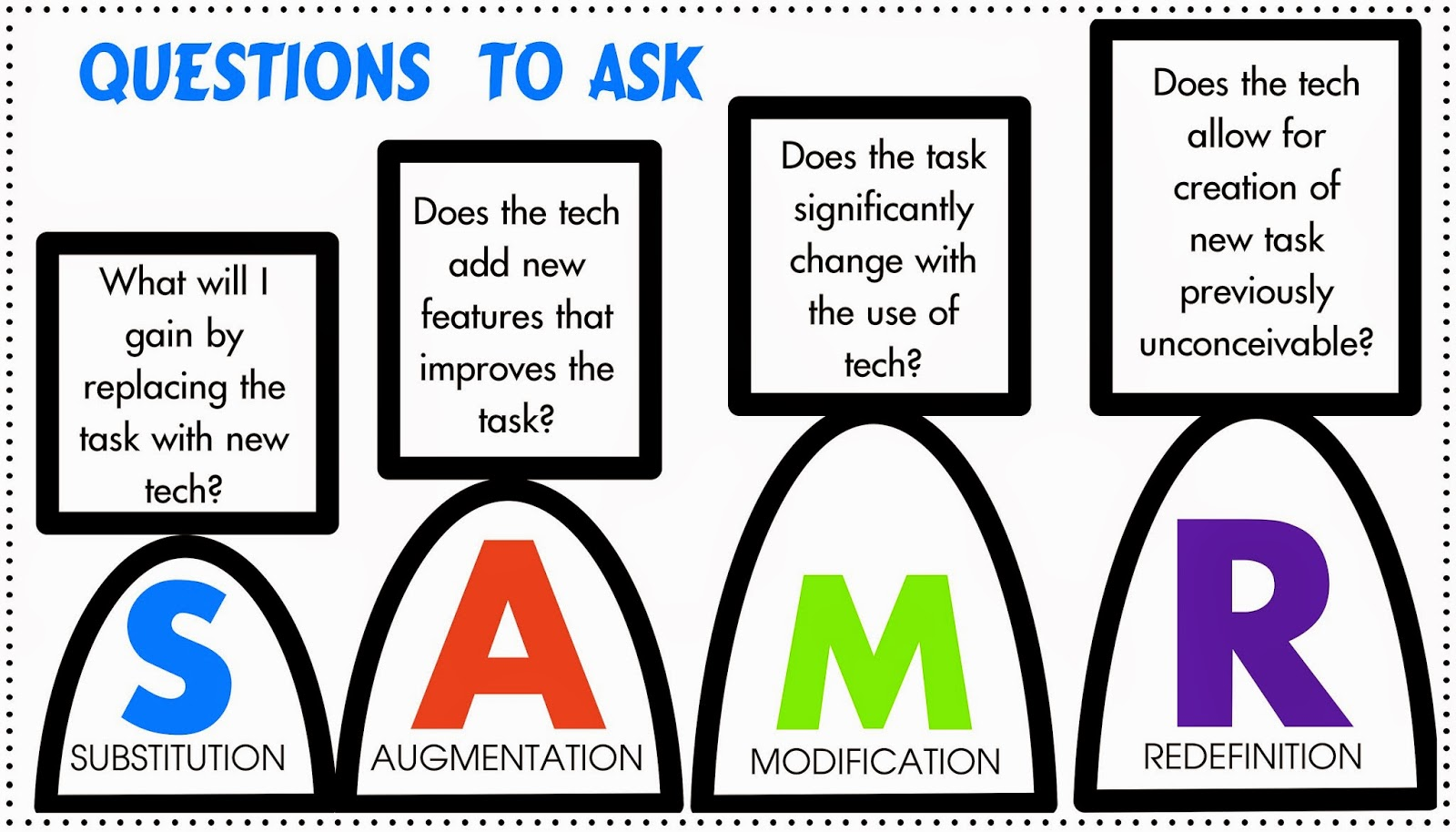 MSEDTechie: Integrating Technology Using the SAMR Model to Meet ...