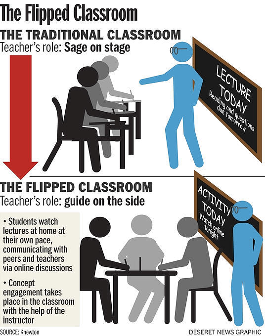 Traditional And Modern Classroom Management : Confer with blaine how to flip your classroom