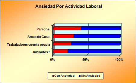 Ansiedad Laboral