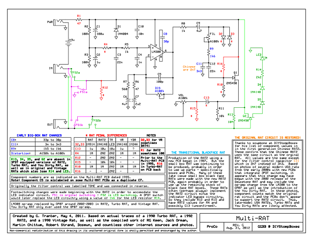 ProCo RAT versions schematic