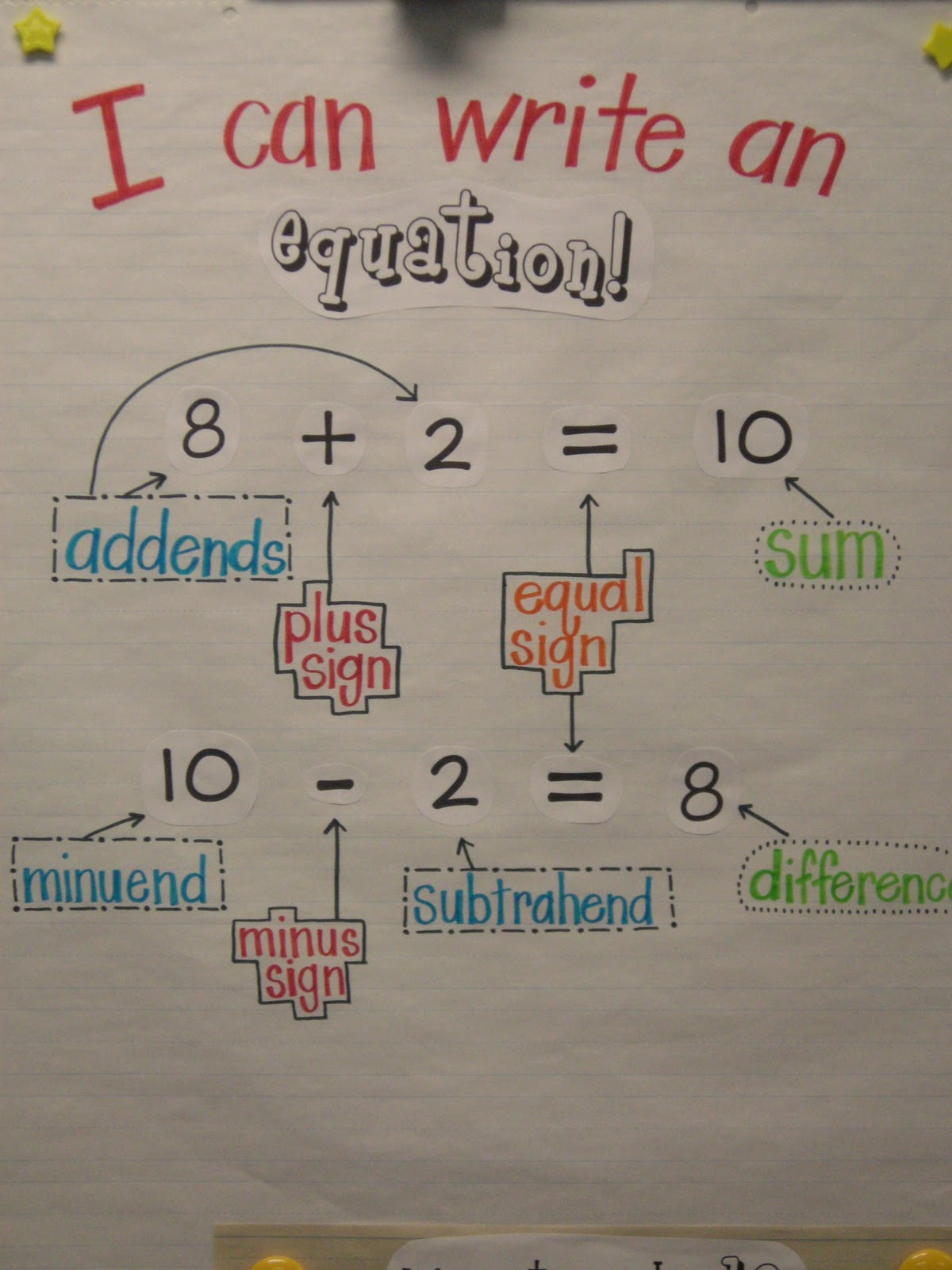 Anchor Charts in Kindergarten http://fisforfirstgrade.blogspot.com/2011/11/equation-anchor-chart.html