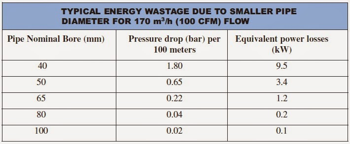 Mechanical Engineering: TYPICAL ENERGY WASTAGE DUE TO ...