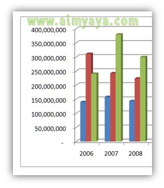 Gambar: Merubah skala Axis Grafik/Chart di Microsoft Excel. Langkah 1 : Contoh grafik tanpa skala