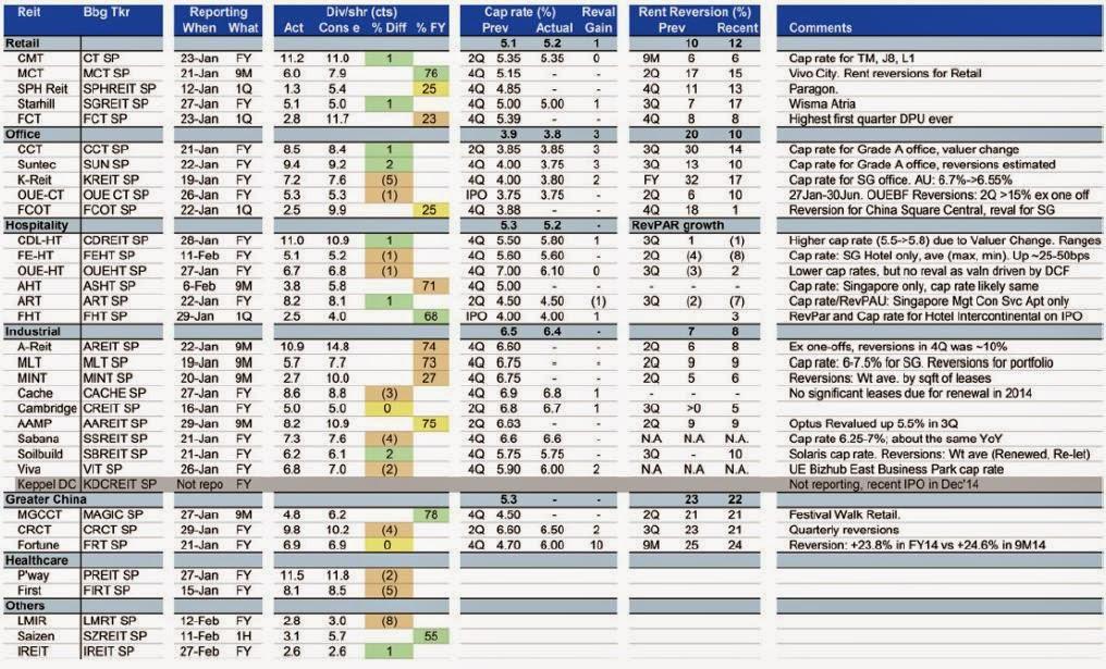 Asean Property Singapore Reits 4q14 Review Singapore