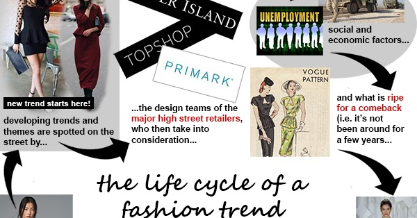 The Big Burd The Life Cycle Of A Fashion Trend
