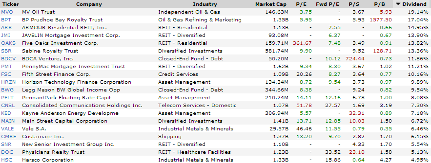 The 20 Highest Yielding Ex-Dividend Stocks For The Next Week
