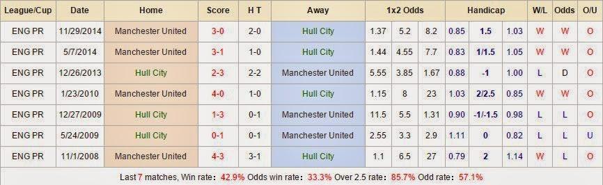 Kèo thơm dự đoán Hull City vs Man United