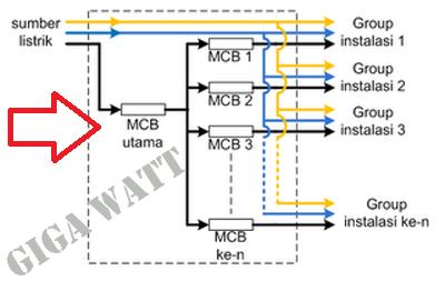 Cara Memasangan MCB Utama Sebelum Membagi Arus-Giga Watt