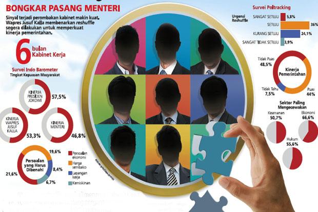 Presiden Jokowi Lantik Enam Menteri Baru reshuffle kabinet