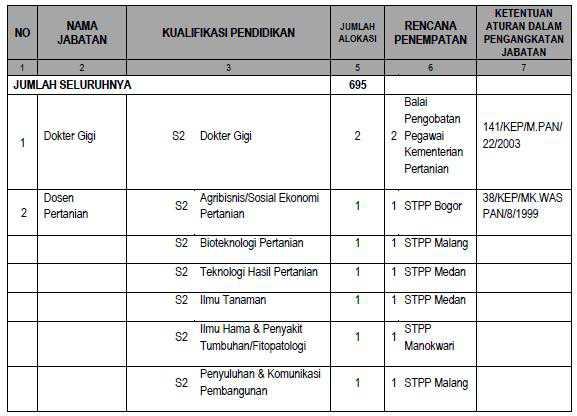 Formasi CPNS 2013 Kementerian Pertanian