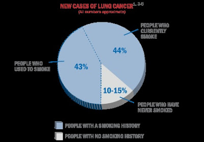 smoking lung cancer