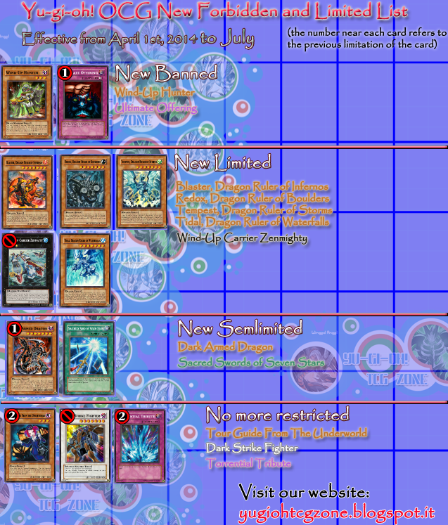 OCG Forbidden and Limited List 1st April 2014