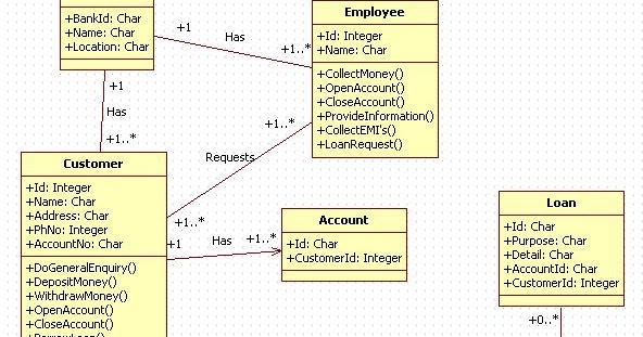 Unified Modeling Language  Retail Banking System