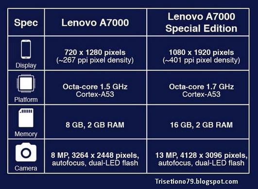 Trisetiono79blogspot Perbandingan Lenovo A7000
