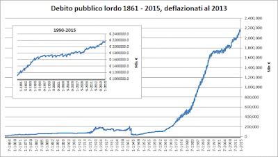 Debito pubblico lordo 1861 - 2015, deflazionati al 2013