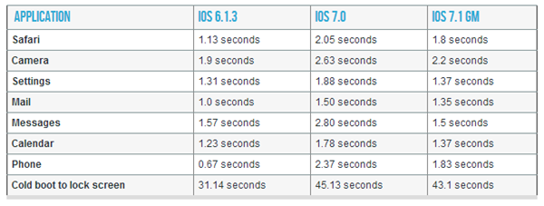 iOS 7.1 performance on iPhone 4