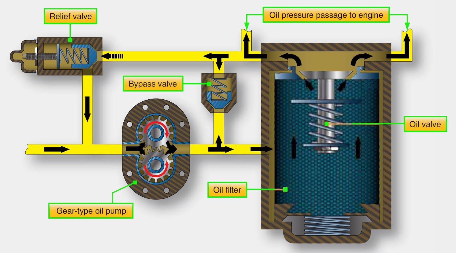 engine lubrication flow  engine  free engine image for